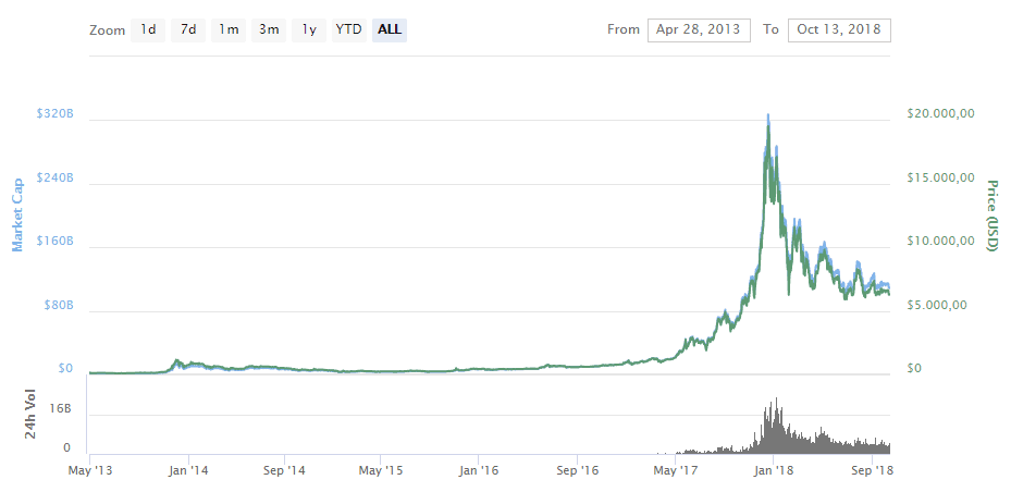 Bitcoin Kurs Dollar Aktuell