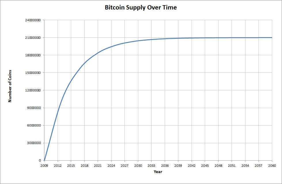 Bitcoin-Supply-Kurve
