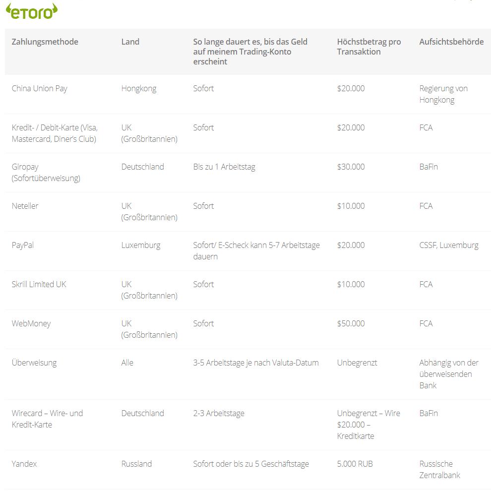 eToro-Zahlungsmethoden