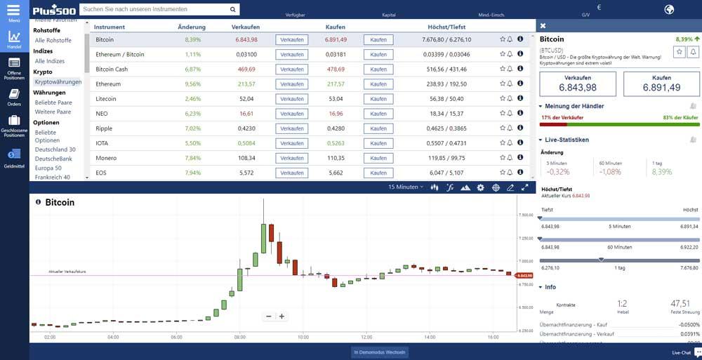 Kryptowährungen auf Börse kaufen