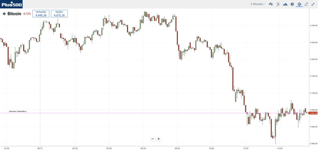 Bitcoin-Intraday-Chart