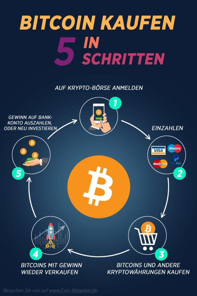 Bitcoin-kaufen-in-5-Schritten-Infografik