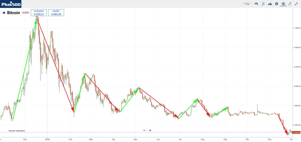 Bitcoin-Swingtrading-Strategie