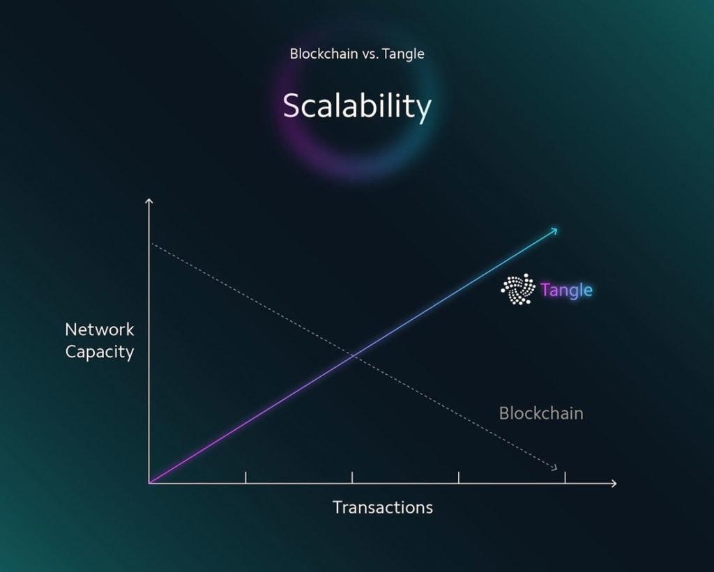 Skalierbarkeit-Vergleich-IOTA-Blockchain