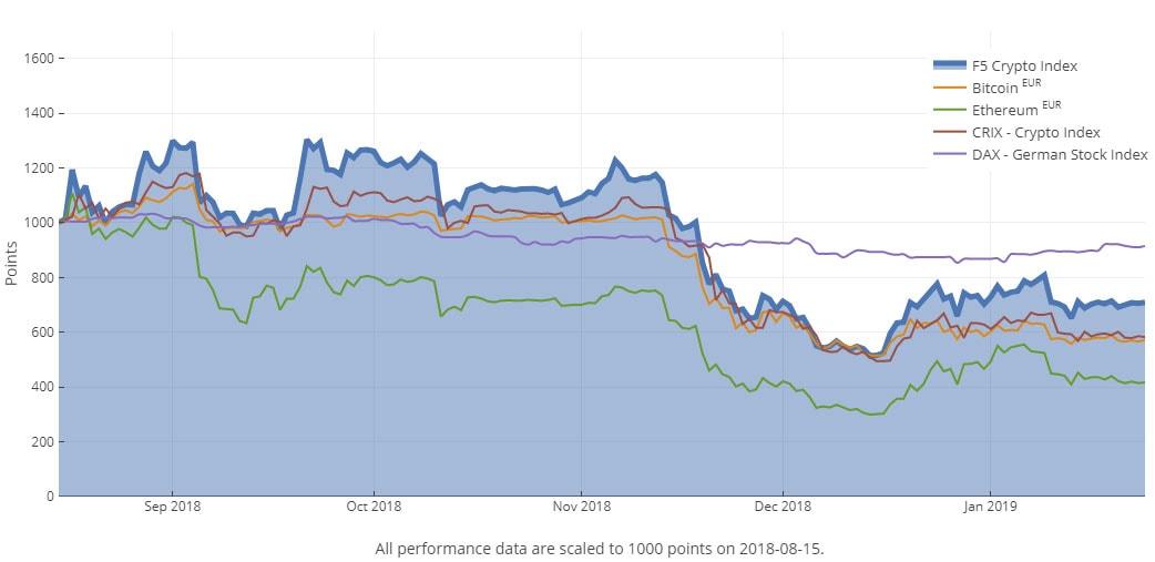 F5-Krypto-Index-Performance