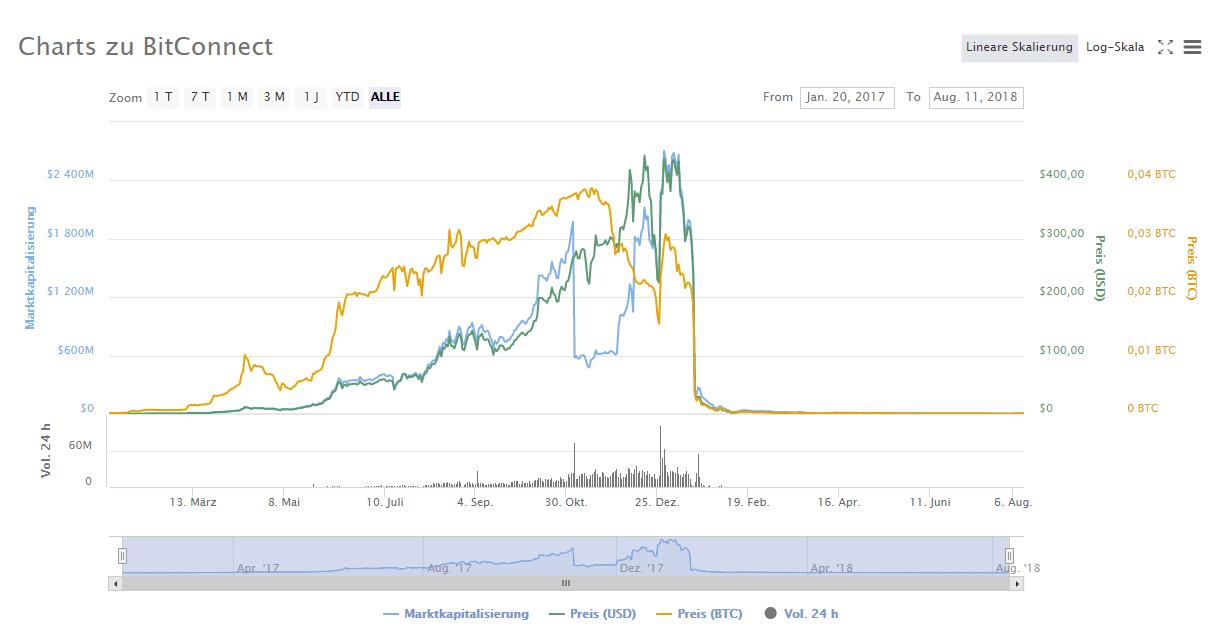 Bitconnect_Preis_Graph_ Marktkapitalisierung