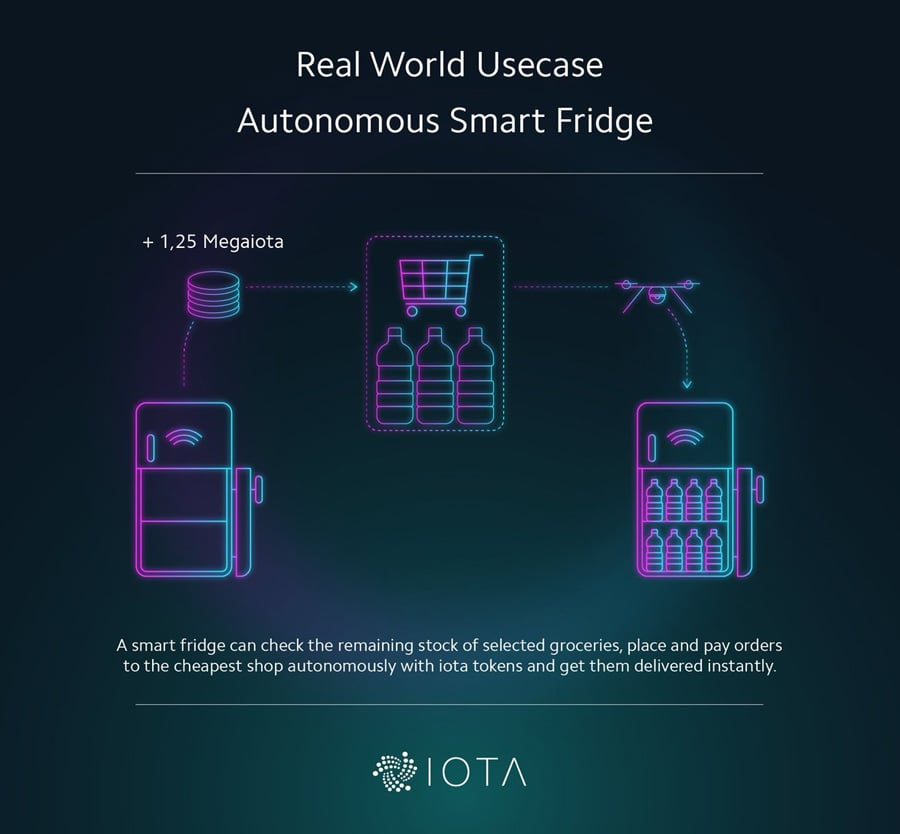 IOTA Anwendung mit intelligenten Maschinen