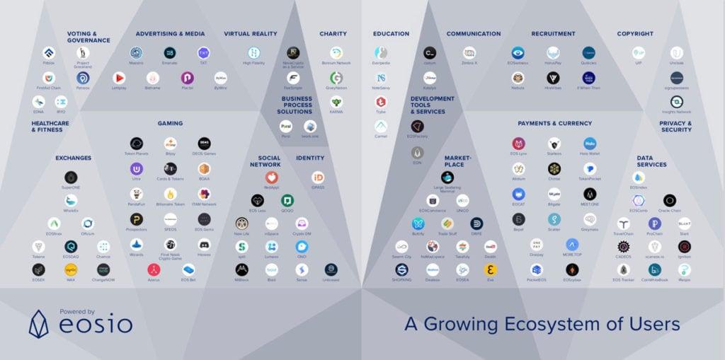 EOS Ökosystem Übersicht
