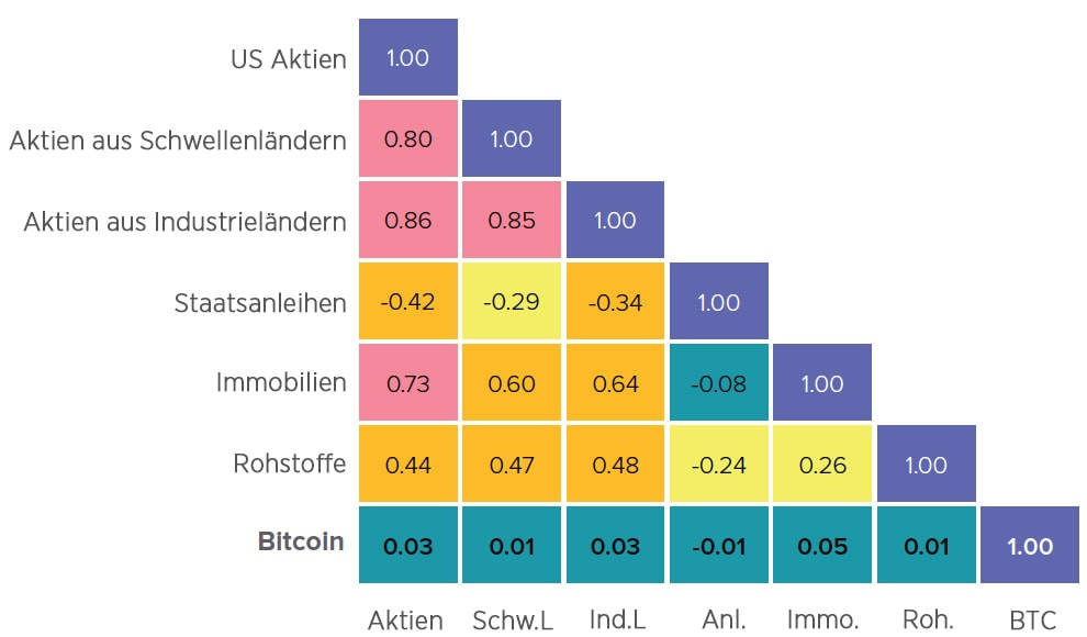 Bitcoin Anlageklasse Korrelationsmatrix