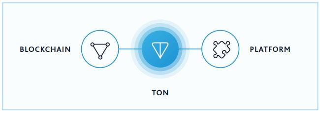 TON Blockchain Plattform