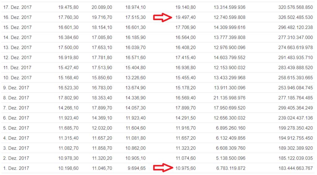 Bitcoin Preis Allzeichthoch Prognose