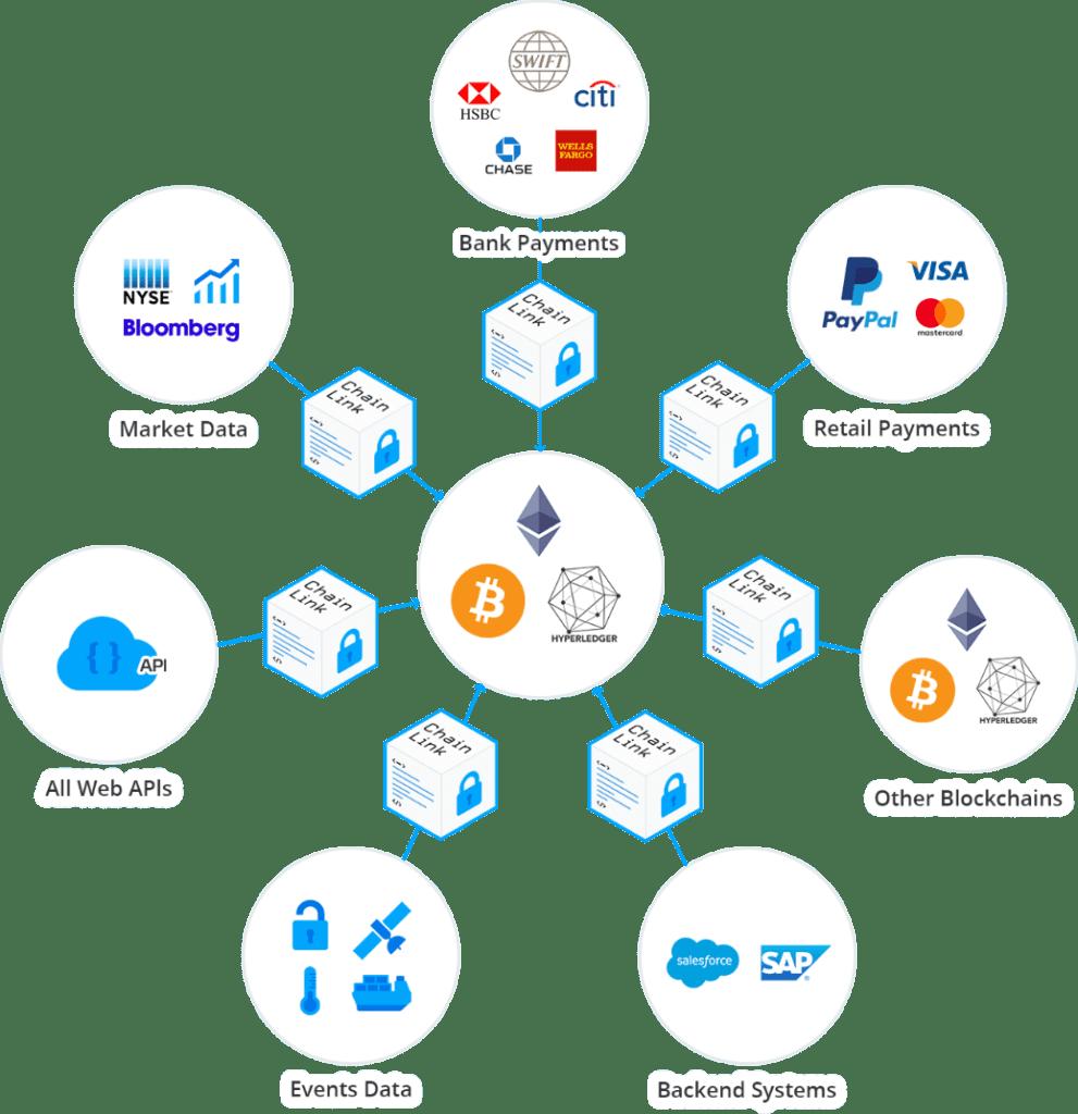 Chainlink Blockchain Netzwerk