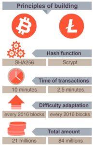 Litecoin Bitcoin Vergleich
