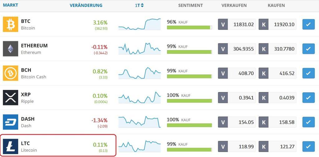 Litecoin Trading Pair