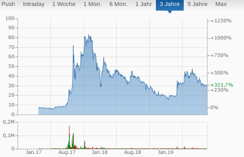 bitcoin group se chart