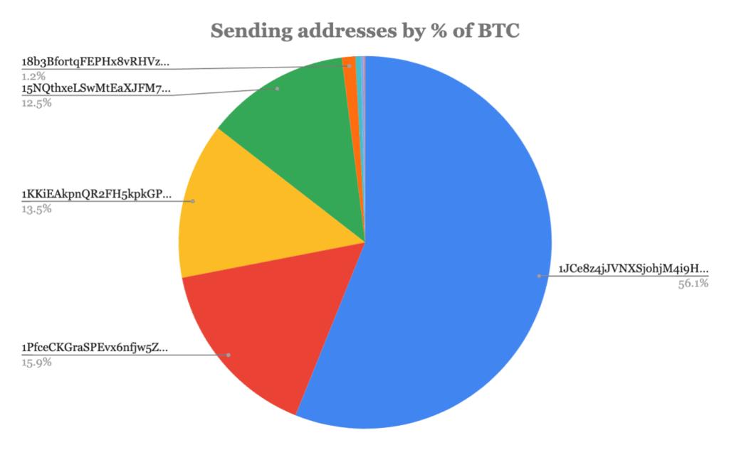 bitcoinwallets