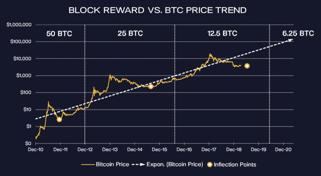 Bitcoin Halving Preis Trend