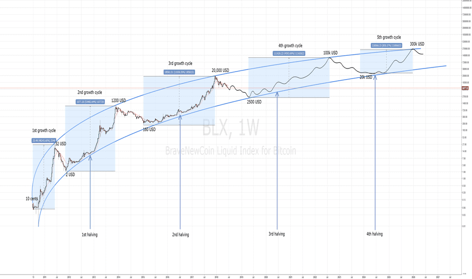bitcoin halving historisch
