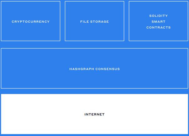 Hedera Hashgraph Struktur