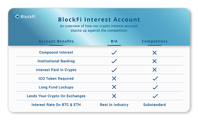 BlockFi Interest Account CoinMarketCap
