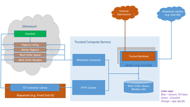 Trusted Computation Framework Chainlink