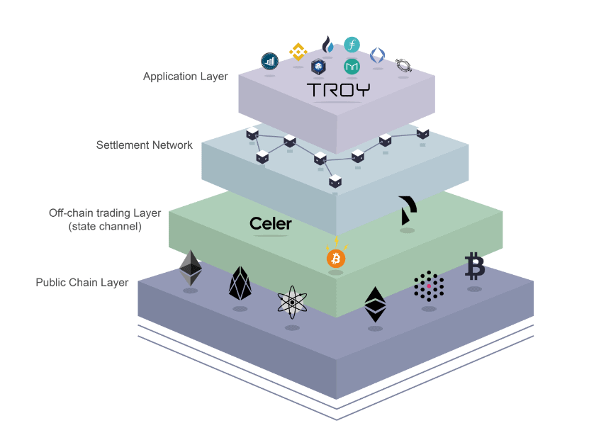 troy layer