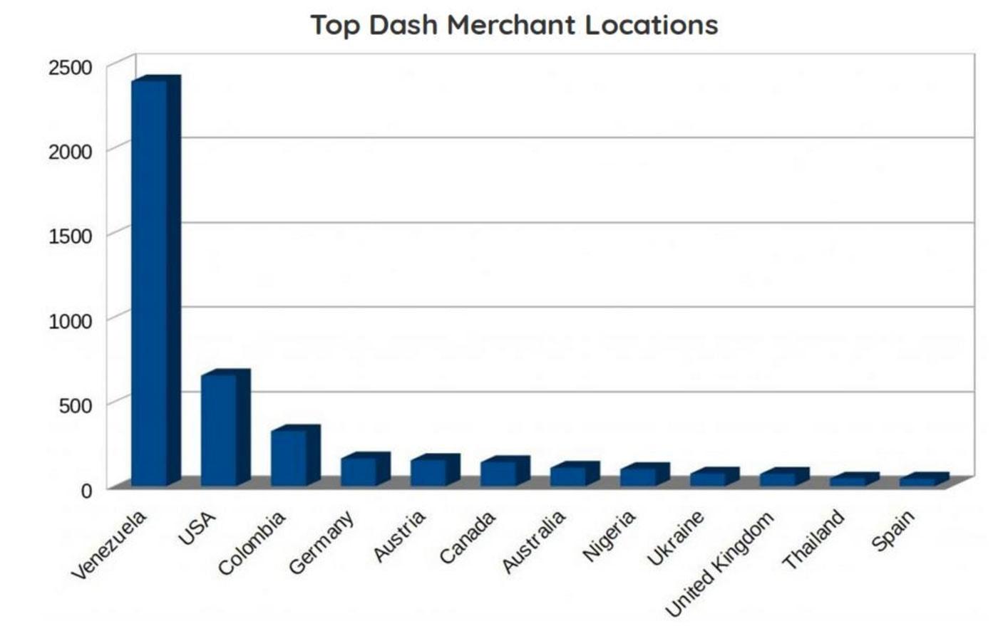 Statistik - DASH Zahlungsanbieter