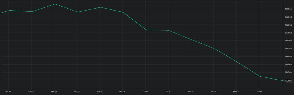Hashrate des Bitcoin fällt dramatisch ab