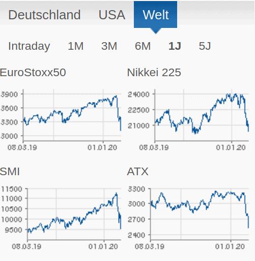 index-charts