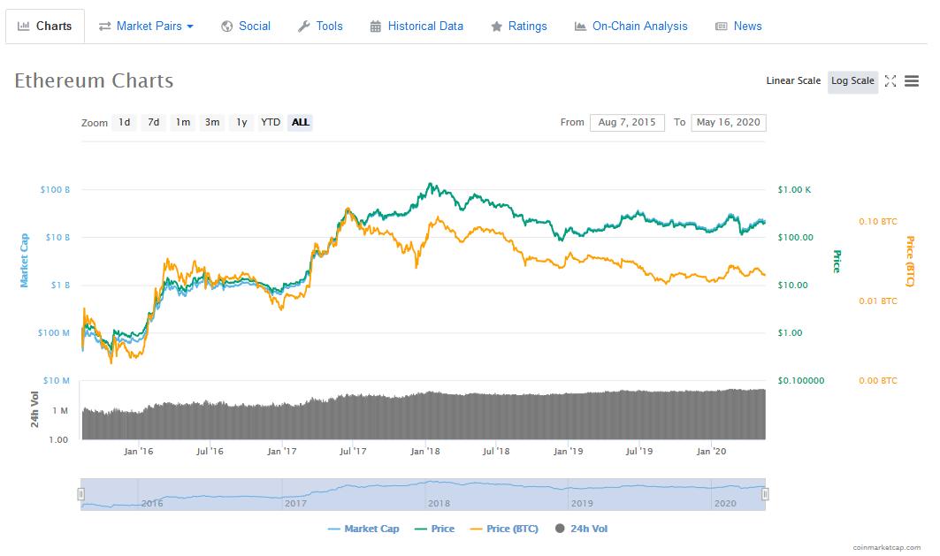 ETH Preisentwicklung