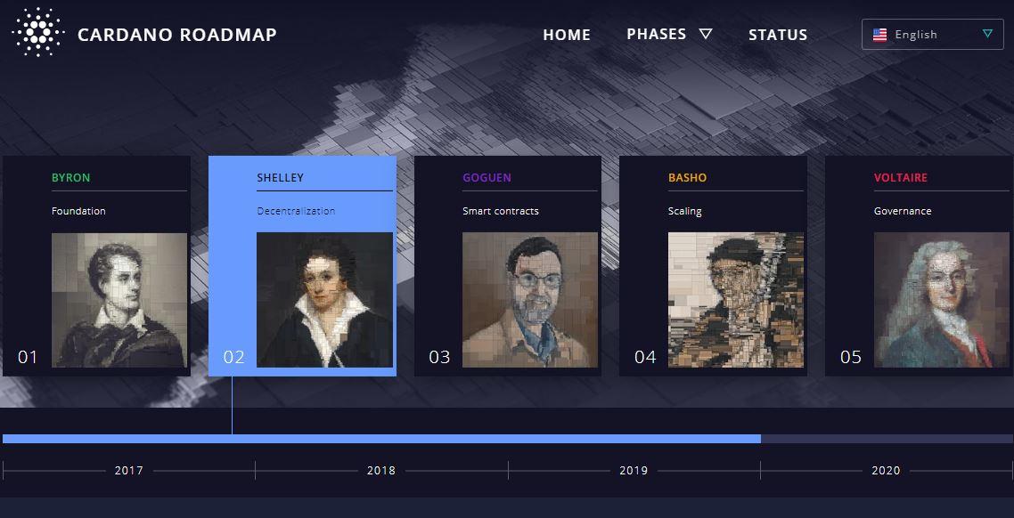 Cardano steht vor seinem bisher größten Update - Shelley Project