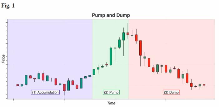 Pump and Dump Kryptowährungen