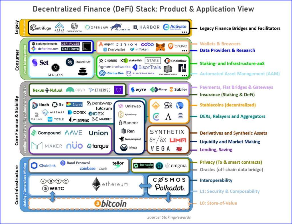 DeFi mit Bitcoin auf Ethereum