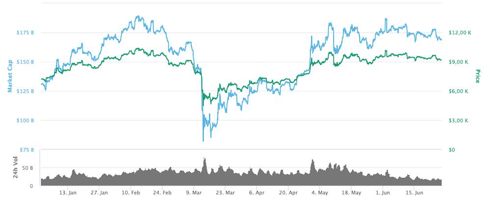 Bitcoin Kursverlauf 2020 Chart
