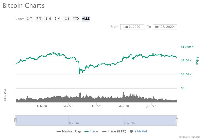 Aktueller Bitcoin-CHart