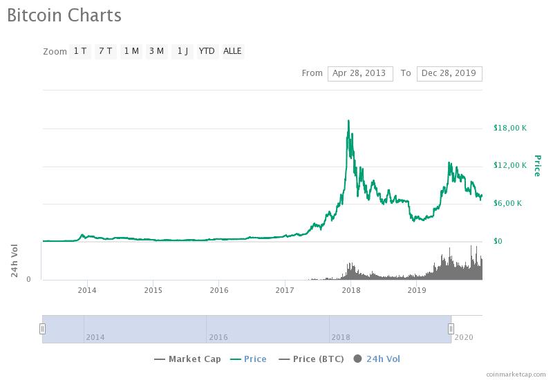 Historischer BTC-Chart