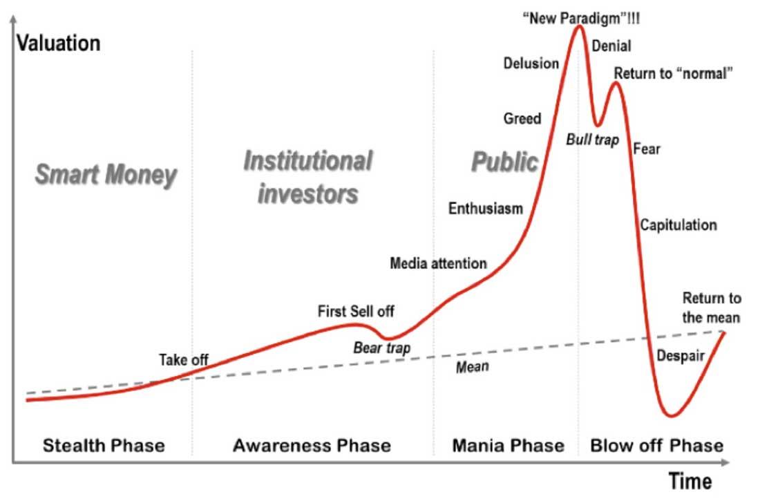 Bitcoin Marktzyklus