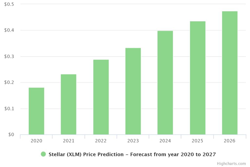 Stellar Prognose