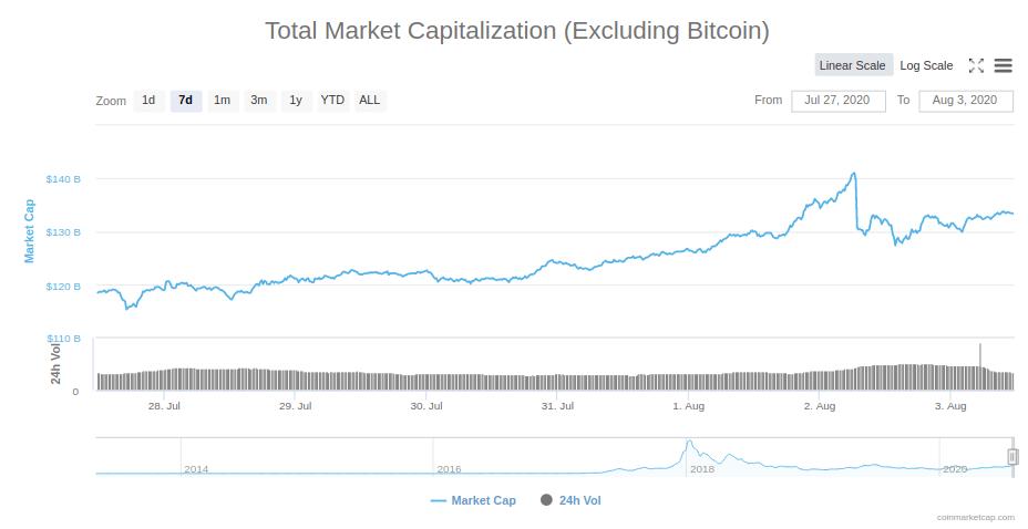 altcoin marketcap
