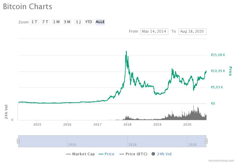 Bitcoin-Sparplan