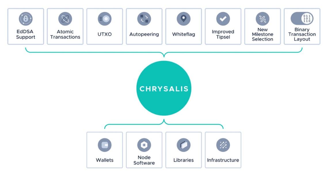 Chrysalis Roadmap