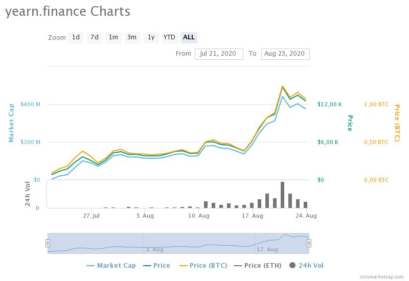 YFI überholt innerhalb eines Monats den Preis je Bitcoin