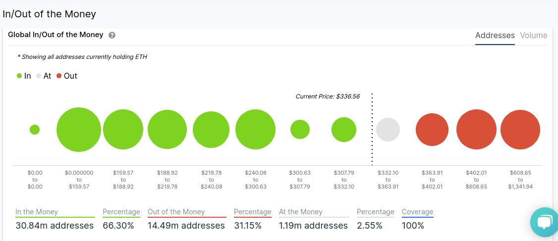 Anzahl der profitablen ETH Wallets Quelle: Intotheblock