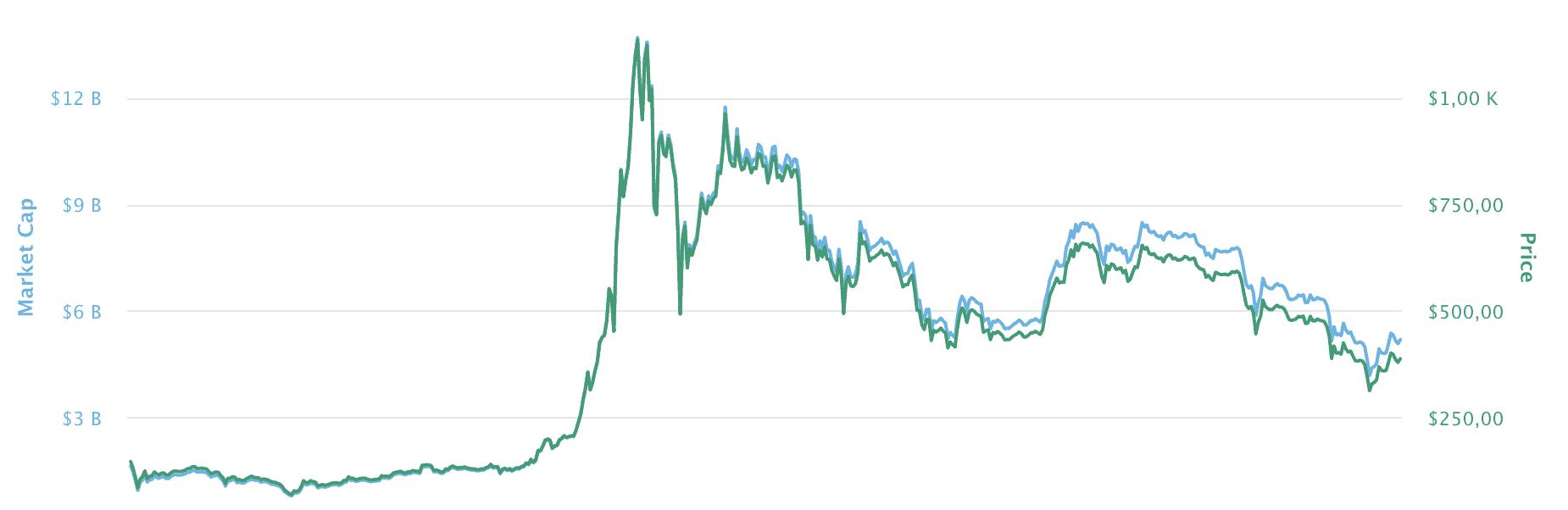 bitcoin broker deutsch lokales bitcoin-handelsvolumen