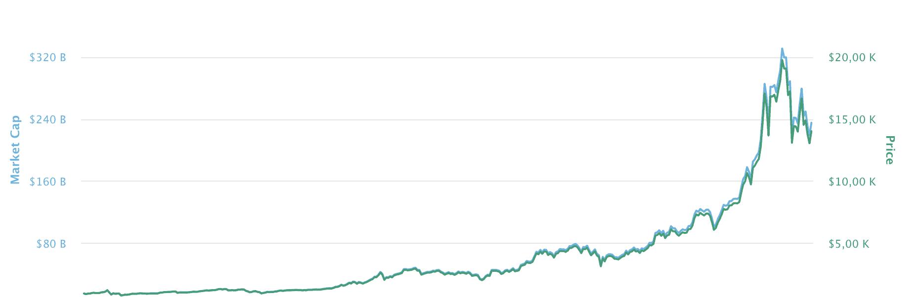 Bitcoin Kurs 2017