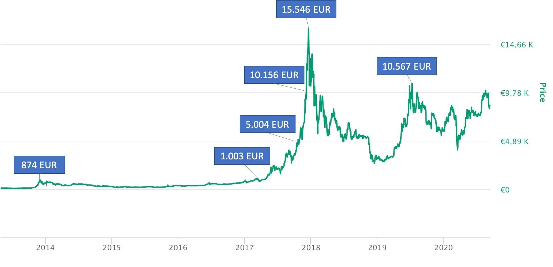 wie man sicher online geld verdient bitcoin € 50 investition
