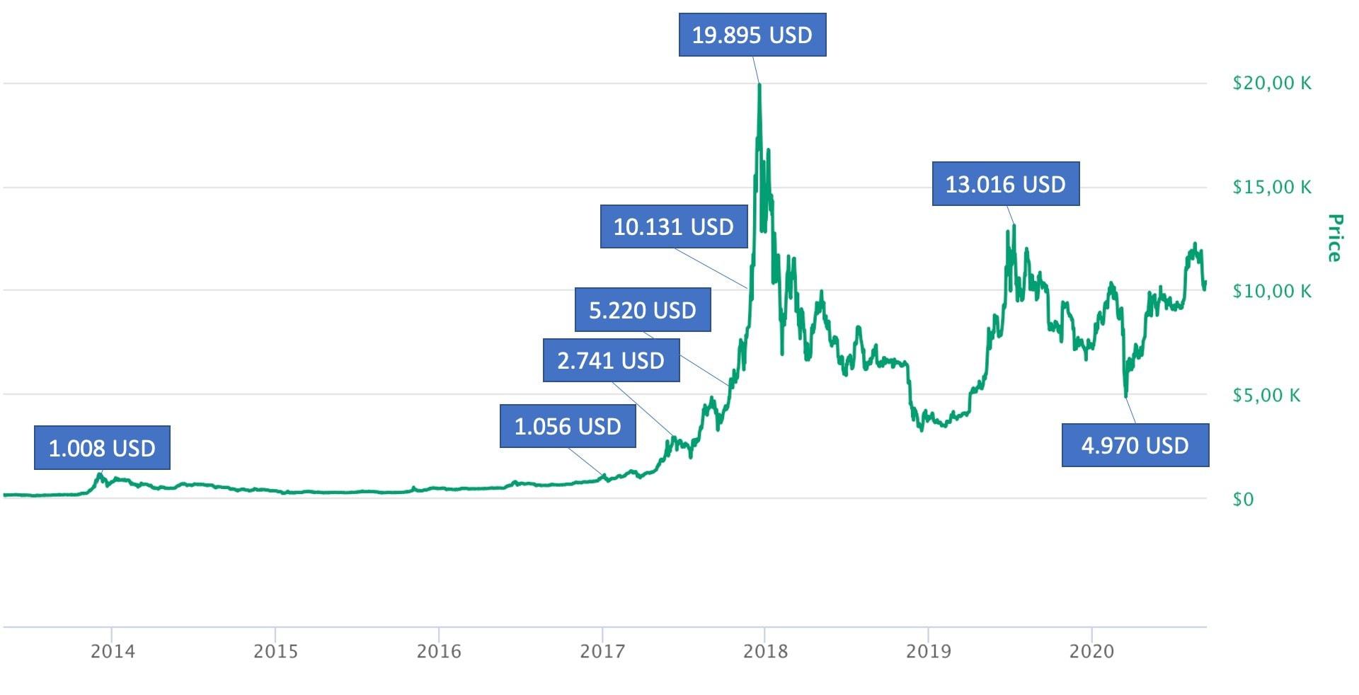 bitcoin aktueller kurs usd)