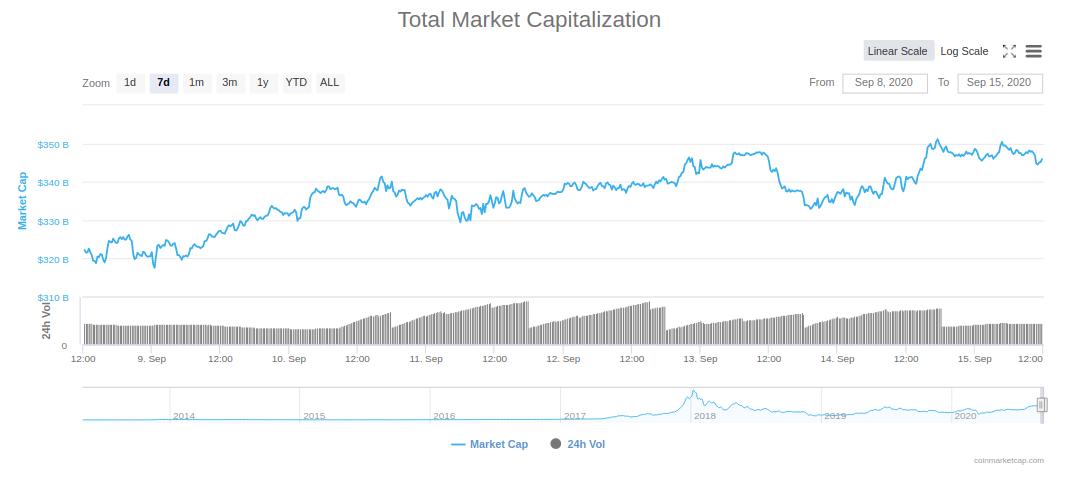 krypto marktkapitalisierung