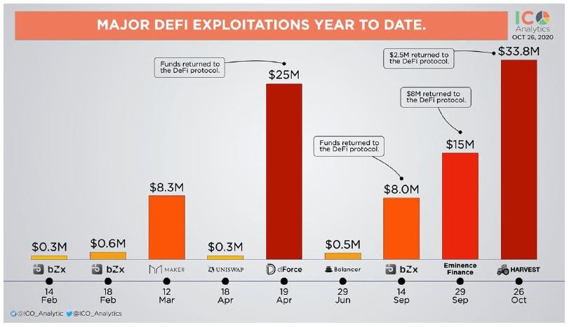 DeFi exploits