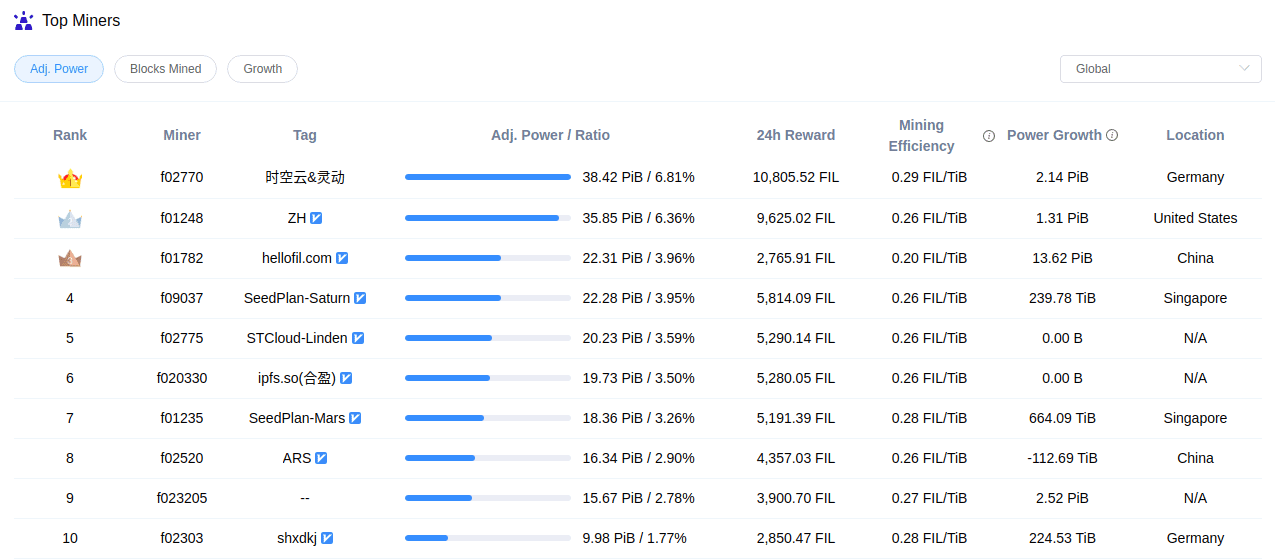 filecoin-miners